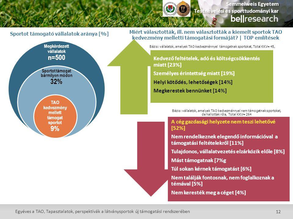 Sportot támogató vállalatok aránya [%]